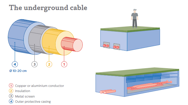 The underground cable